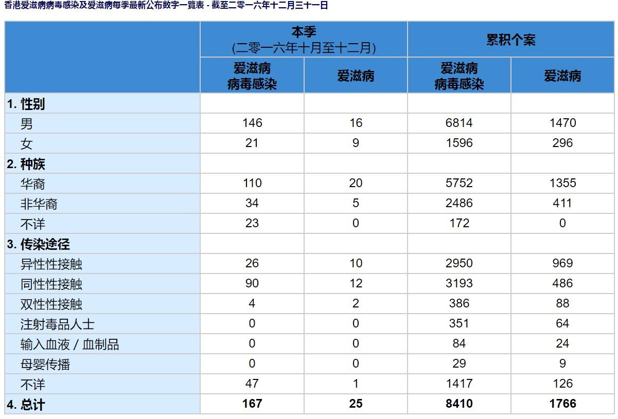 香港愛滋病病毒感染及愛滋病每季最新公佈數字一覽表_SC