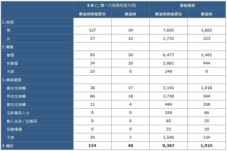 HIV Stat-tc
