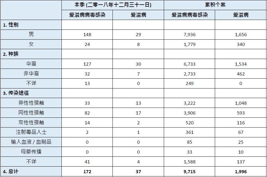 Q4 Statistics_ZH