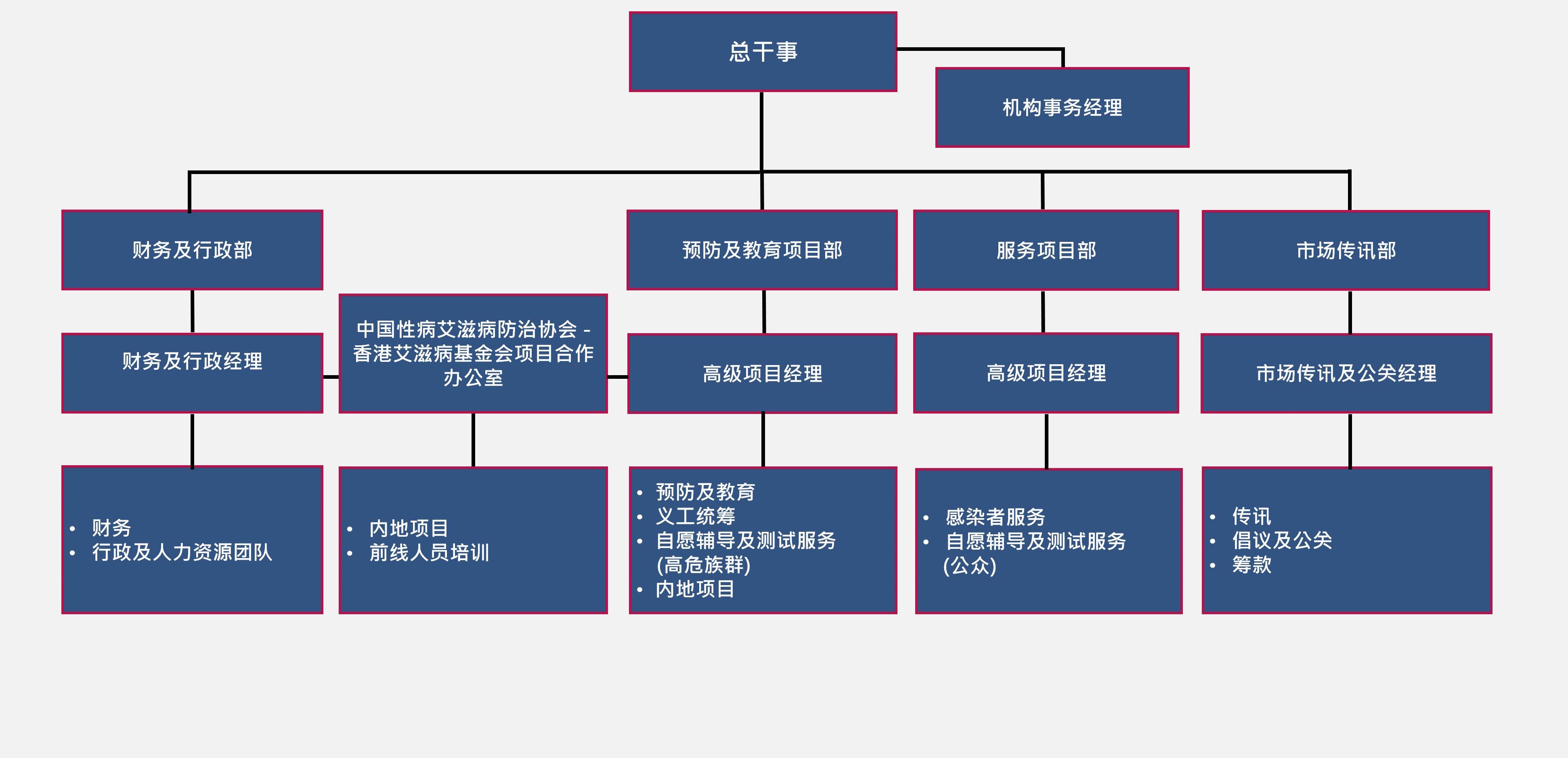 HKAF_Structure_sec_2018_sc