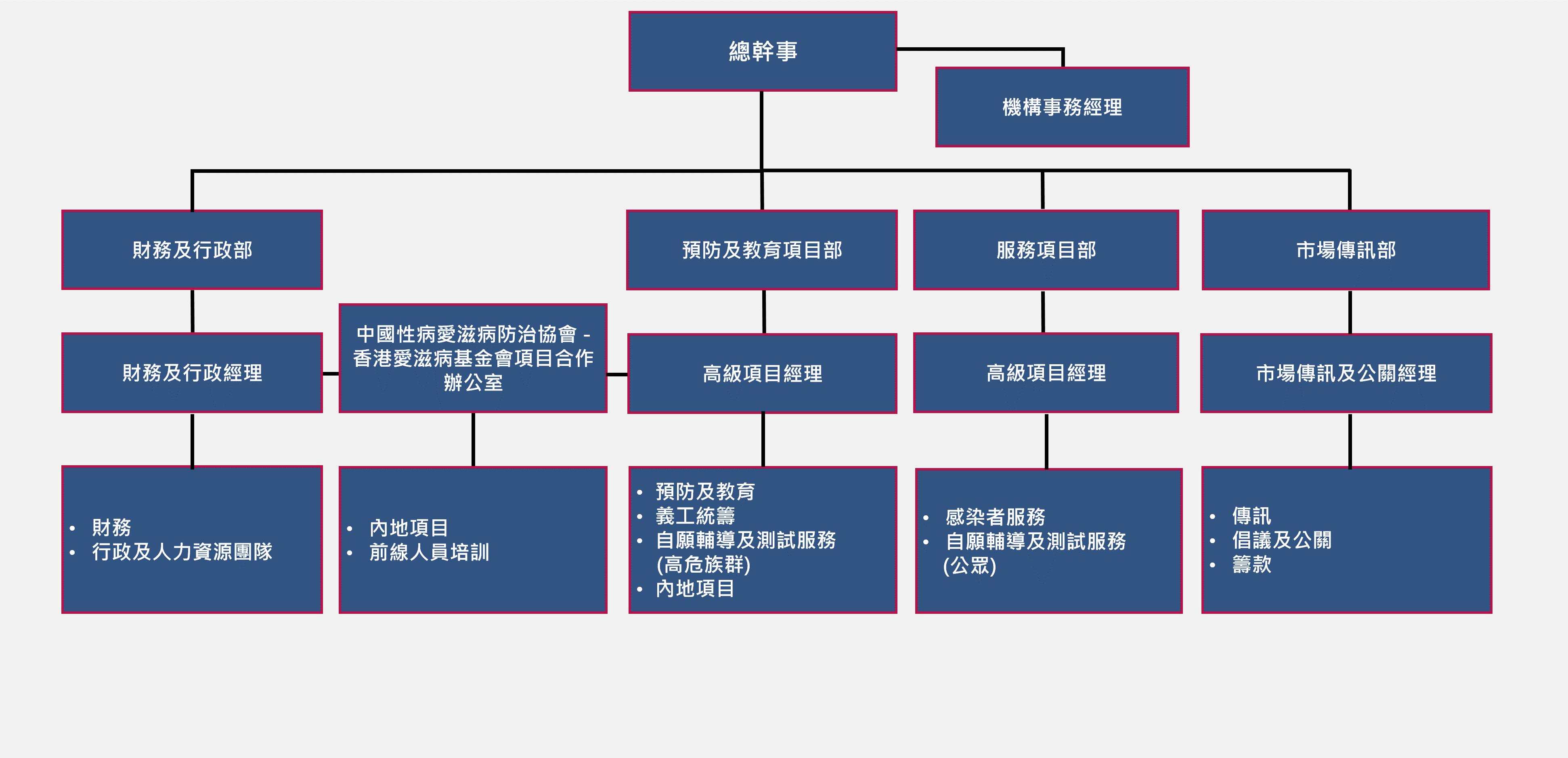 HKAF_Structure_sec_2018_tc