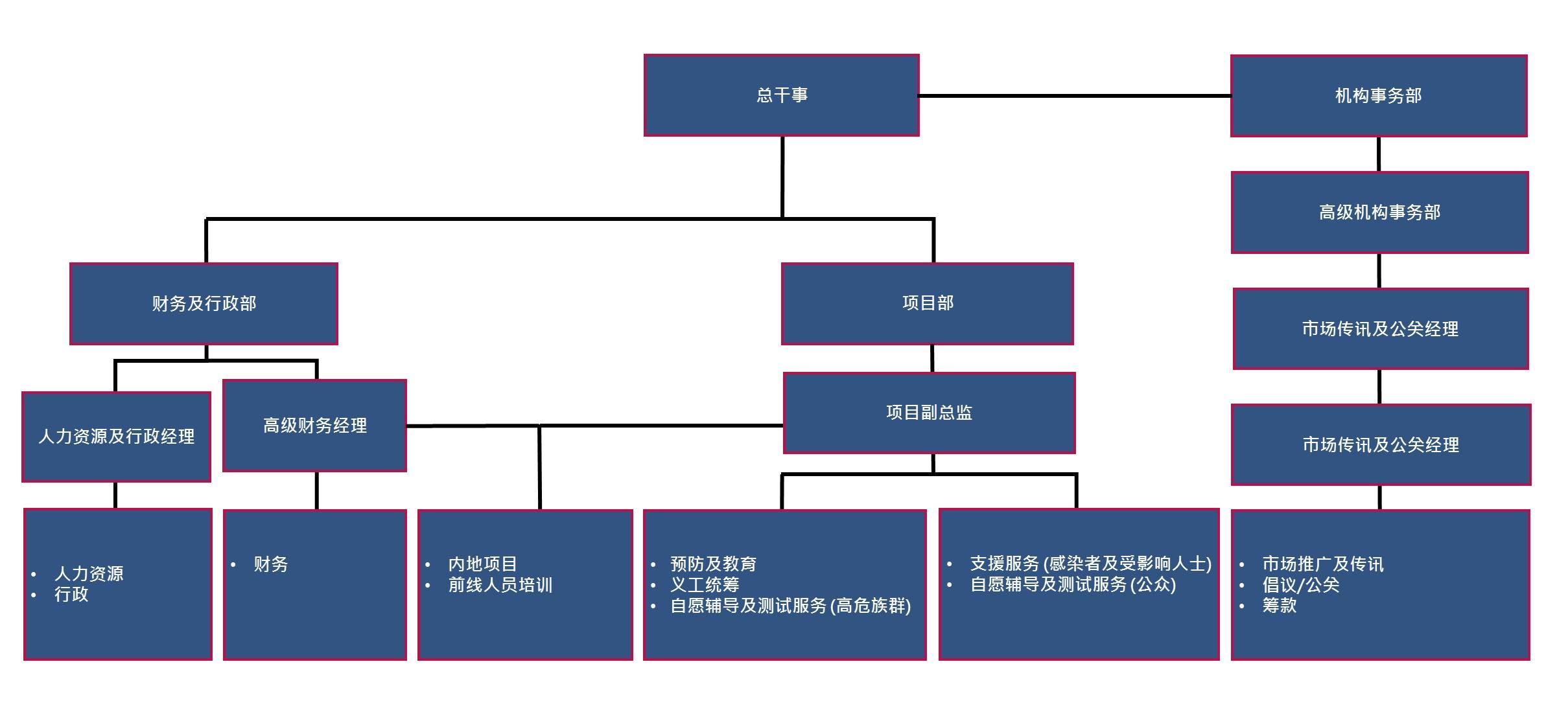 Sim Chi chart