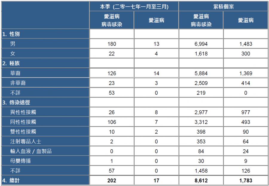 HIVAIDS Statistic in HK_2017.03_zh