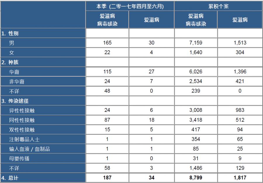 HIVAIDS Statistic in HK_2017.06_sc