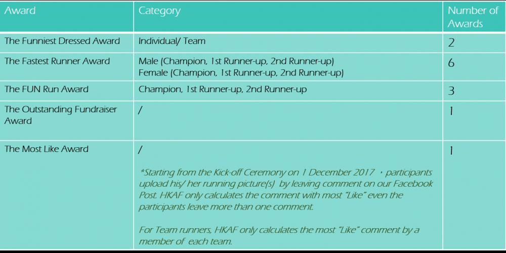 HKAF_AIDSFreeCharityTrailRun2017_Awards_en
