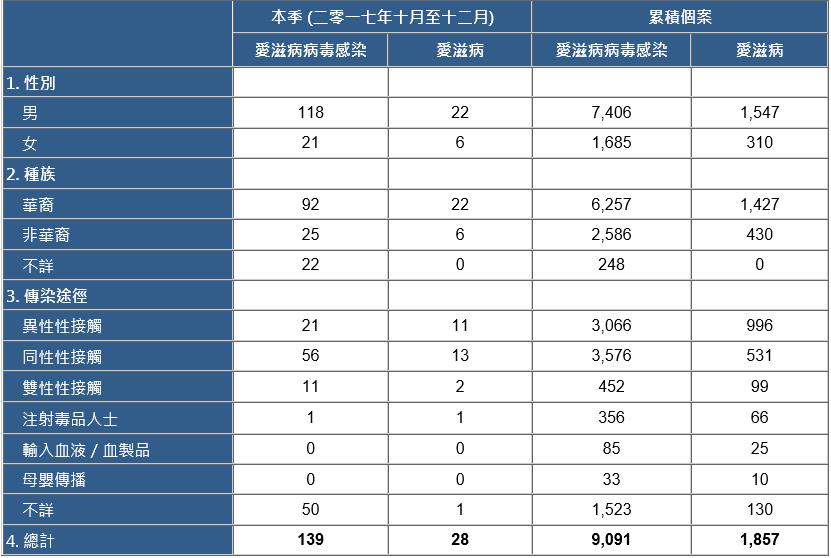 HIVAIDS Statistic in HK_2018.02_zh