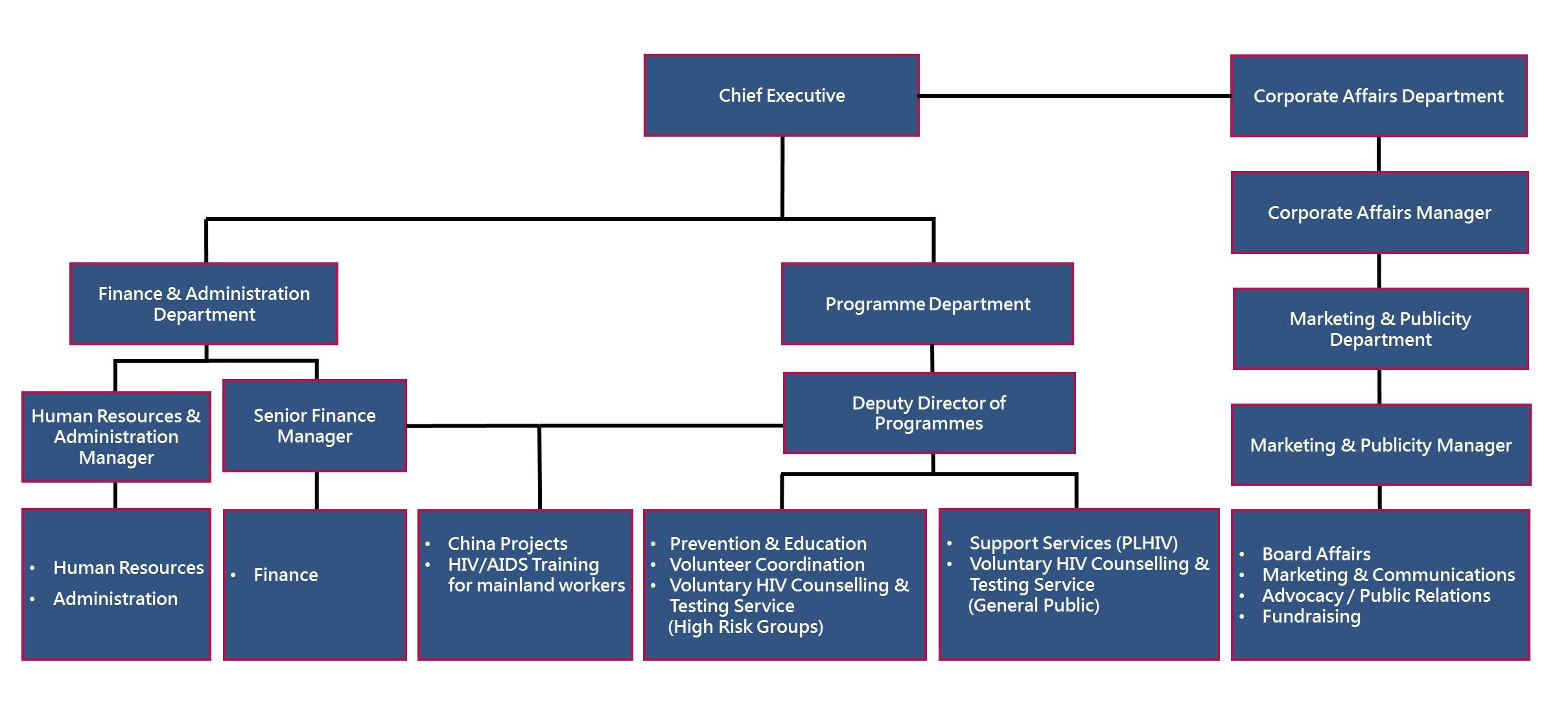 Eng chart 3