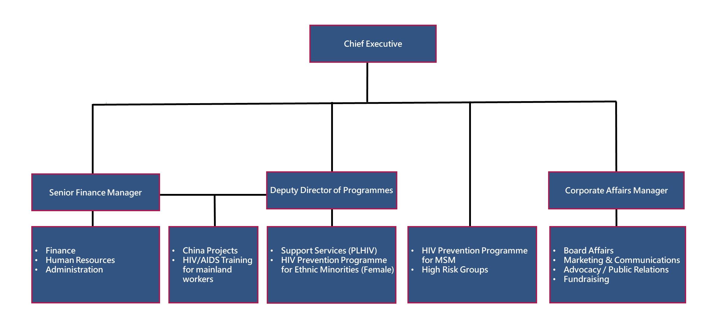 HKAF Organization Chart 20200121_ENG