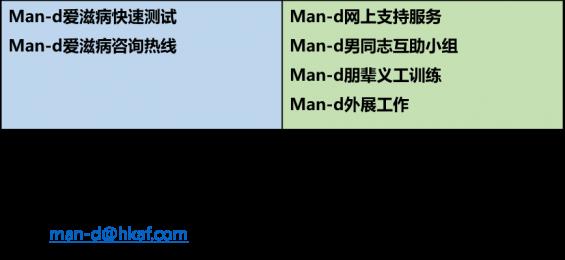 man-d testing contact_sc