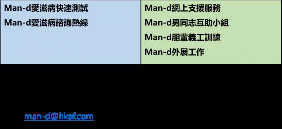 man-d testing contact_tc